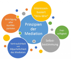 Prinzip der Mediation